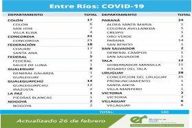 Este viernes se registraron 160 nuevos casos de coronavirus en Entre Ríos