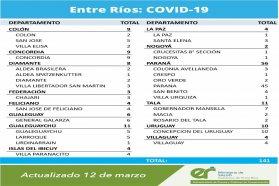Este viernes se registraron 141 nuevos casos de coronavirus en Entre Ríos