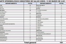 Este sábado se registraron 151 nuevos casos de coronavirus en Entre Ríos
