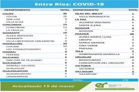 Este lunes se registraron 170 nuevos casos de coronavirus en Entre Ríos