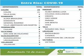 Este martes se registraron 121 nuevos casos de coronavirus en Entre Ríos