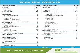 Este miércoles se registraron 200 nuevos casos de coronavirus en Entre Ríos