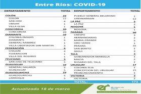 Este jueves se registraron 173 nuevos casos de coronavirus en Entre Ríos