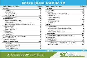 Este sábado se registraron 140 nuevos casos de coronavirus en Entre Ríos