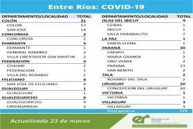 Este martes se registraron 119 nuevos casos de coronavirus en Entre Ríos