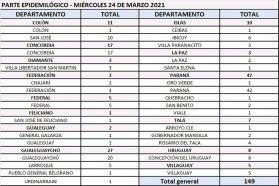 Este miércoles se registraron 149 nuevos casos de coronavirus en Entre Ríos