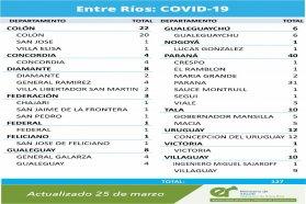 Este jueves se registraron 127 nuevos casos de coronavirus en Entre Ríos