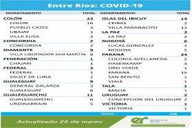 Este viernes se registraron 108 nuevos casos de coronavirus en Entre Ríos