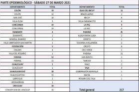 Este sábado  se registraron 217 nuevos casos de coronavirus en Entre Ríos
