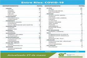 Este lunes se registraron 252 nuevos casos de coronavirus en Entre Ríos