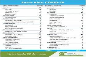 Este martes se registraron 196 nuevos casos de coronavirus en Entre Ríos