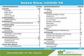 Este miércoles  se registraron 156 nuevos casos de coronavirus en Entre Ríos