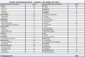 Este jueves  se registraron  226 nuevos casos de coronavirus en Entre Ríos