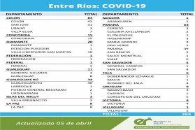 Este lunes se registraron 265 nuevos casos de coronavirus en Entre Ríos