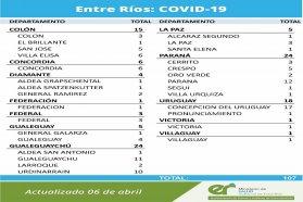 Este martes se registraron 107 nuevos casos de coronavirus en Entre Ríos