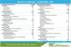 Este jueves se registraron 381 nuevos casos de coronavirus en Entre Ríos