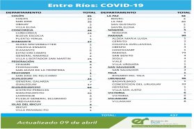 Este viernes se registraron 437 nuevos casos de coronavirus en Entre Ríos