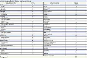 Este sábado se registraron 393  nuevos casos de coronavirus en Entre Ríos