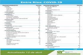Este lunes se registraron 718  nuevos casos de coronavirus en Entre Ríos