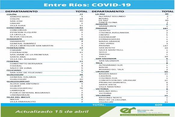 Este jueves se registraron 609 nuevos casos de coronavirus en Entre Ríos