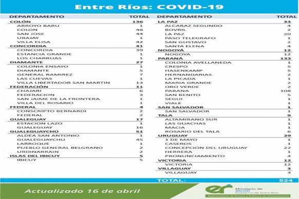 Este viernes se registraron 524 nuevos casos de coronavirus en Entre Ríos