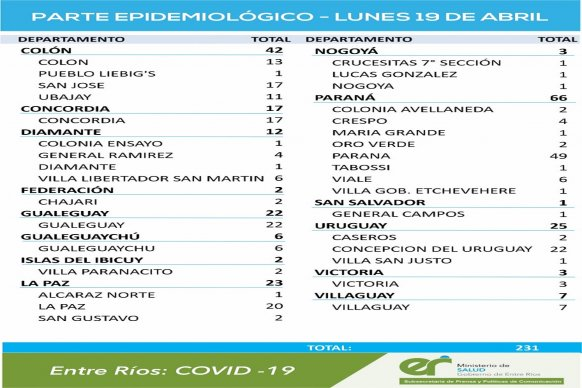 Se registraron 519 casos de coronavirus el domingo y 231 este lunes