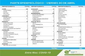 Este viernes se registraron 763 nuevos casos de coronavirus en Entre Ríos