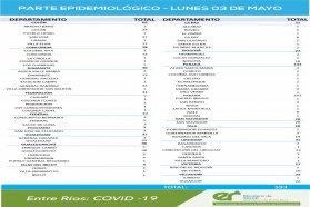 Los días domingo y lunes se registraron 593 nuevos casos de coronavirus en Entre Ríos