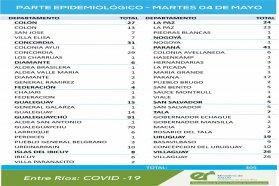 El martes 4 de mayo se registraron 305 nuevos casos de coronavirus en Entre Ríos