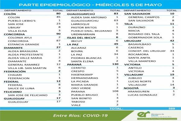 El miércoles se registraron 589 nuevos casos de coronavirus en Entre Ríos