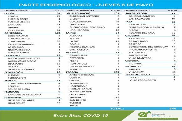 Este jueves se registraron 844 nuevos casos de coronavirus en Entre Ríos