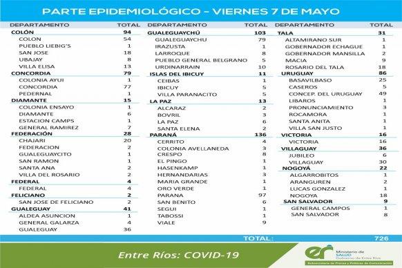 Este viernes se registraron 726 nuevos casos de coronavirus en Entre Ríos
