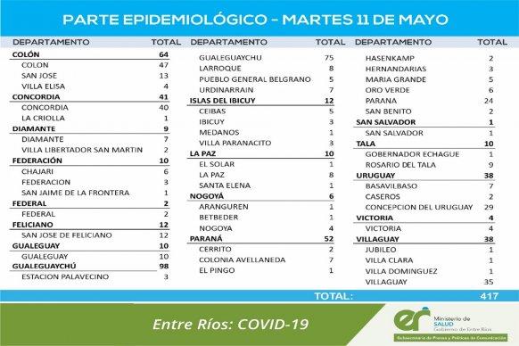 Entre este martes se registraron 417 nuevos casos de coronavirus en Entre Ríos