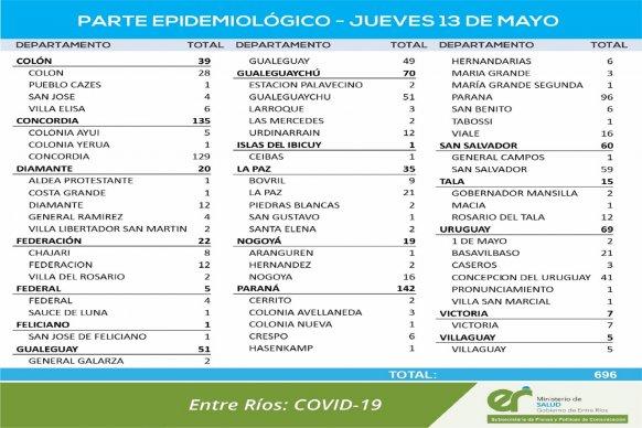 Este jueves se registraron 696 nuevos casos de coronavirus en Entre Ríos