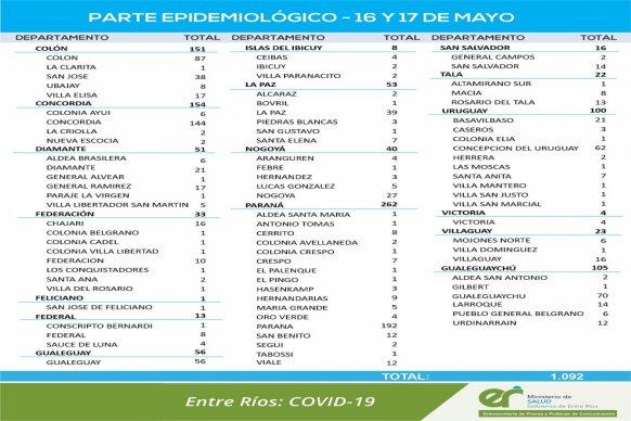 Entre este domingo y lunes  se registraron 1092 nuevos casos de coronavirus en Entre Ríos