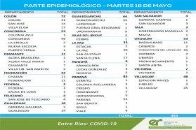 Este martes se registraron 465 nuevos casos de coronavirus en Entre Ríos