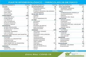 Este miércoles se registraron 921 nuevos casos de coronavirus en Entre Ríos