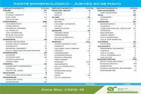 Entre jueves se registraron 1046 nuevos casos de coronavirus en Entre Ríos