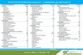 Entre viernes se registraron 1150 nuevos casos de coronavirus en Entre Ríos