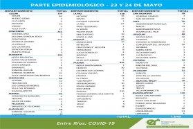 Entre este domingo y lunes se registraron  1649 nuevos casos de coronavirus en Entre Ríos