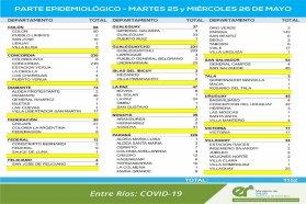 Entre este martes y miércoles  se registraron 1152 nuevos casos de coronavirus en Entre Ríos