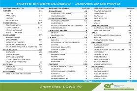 Este jueves se registraron 829 nuevos casos de coronavirus en Entre Ríos