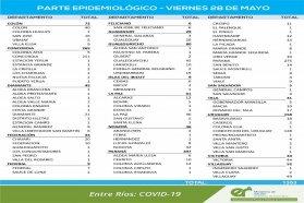 Este viernes se registraron 1353  nuevos casos de coronavirus en Entre Ríos