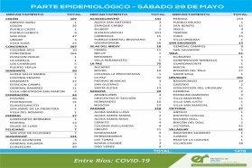 Este sábado se registraron 1476  nuevos casos de coronavirus en Entre Ríos
