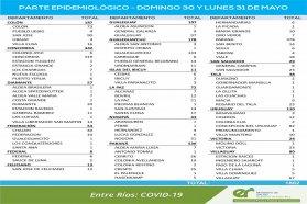 Entre este domingo y lunes  se registraron 1882 nuevos casos de coronavirus en Entre Ríos