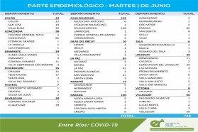 Este martes se registraron 748 nuevos casos de coronavirus en Entre Ríos