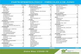 Este miércoles se registraron  1271  nuevos casos de coronavirus en Entre Ríos
