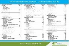 Este jueves se registraron  1214  nuevos casos de coronavirus en Entre Ríos