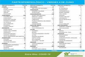 Este viernes se registraron  1054  nuevos casos de coronavirus en Entre Ríos