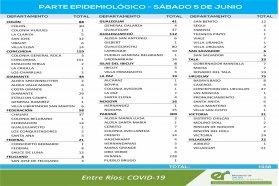 Este sábado se registraron  1038  nuevos casos de coronavirus en Entre Ríos